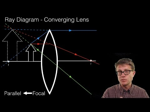 Ray Diagrams - Lenses