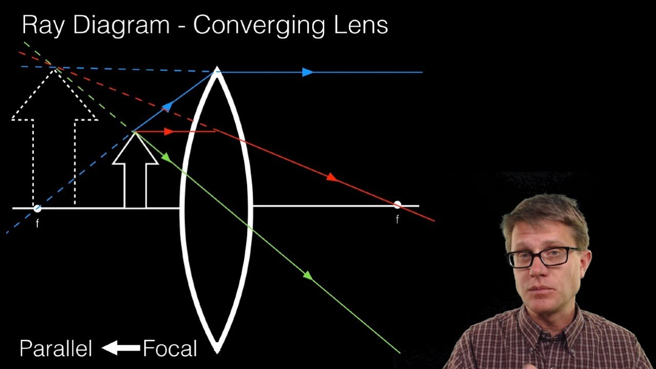 hight resolution of ray diagrams lenses