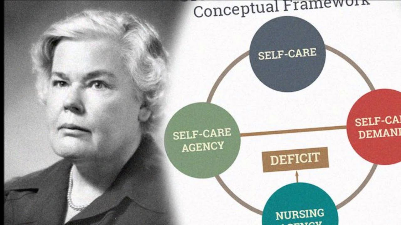apllication of orems selfcare theory selfcare Self-care deficit nursing theory presents a clear explanation of the concepts,  terminology, and constructs of dorothea orem's widely used theory.