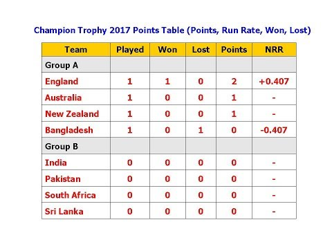 Champion Trophy 2017 Points Table (Points, Run Rate, Won, Lost)