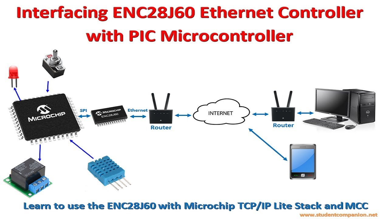 Mplab xc8 for beginners tutorial 98 interfacing enc28j60 ethernet mplab xc8 for beginners tutorial 98 interfacing enc28j60 ethernet controller baditri Images
