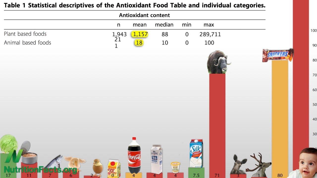 Antioxidant power of plant foods versus animal foods