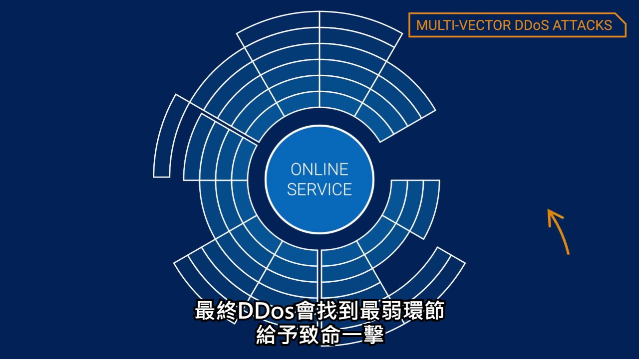 DDoS Video The Rise of Multi Vector DDoS Attacks -  Traditional Chinese Subtitles
