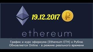 Эфириум Ethereum курсовой График (ETH/USD) 19 декабря 2017 года