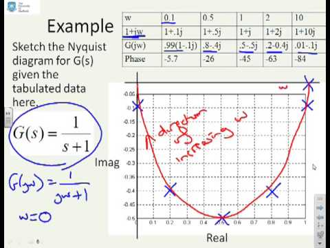 Nyquist 1 What Is A Nyquist Diagram Youtube