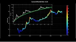 Bitcoin risk and logarithmic regression band update