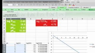 How to construct a Log C vs pH diagram