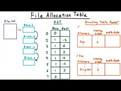 File Allocation Table (cont)
