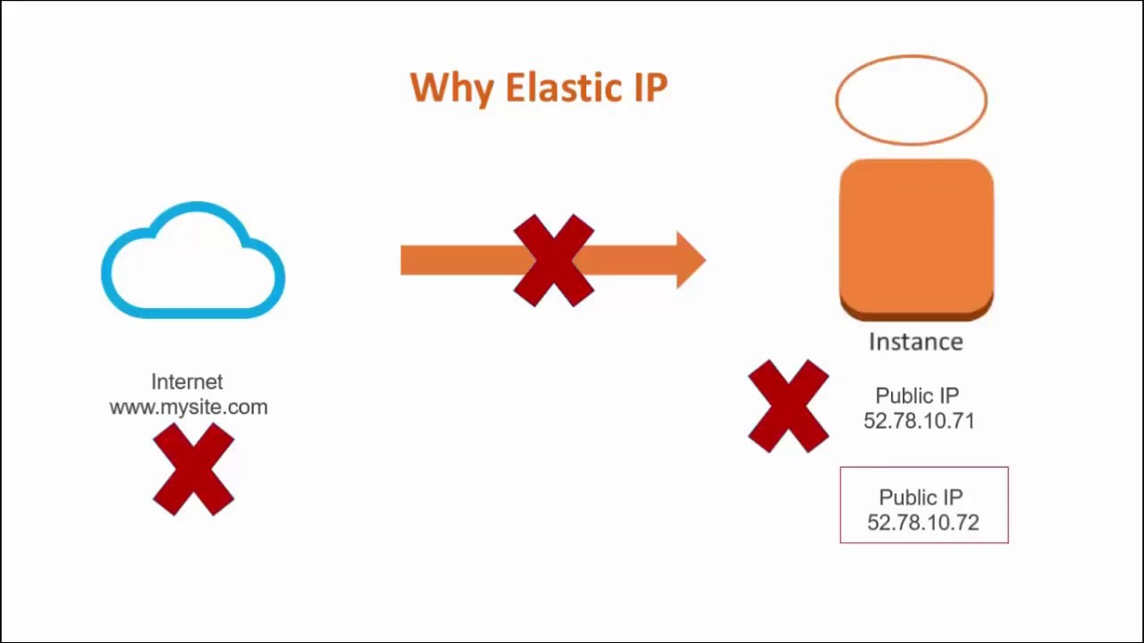 AWS Elastic IP