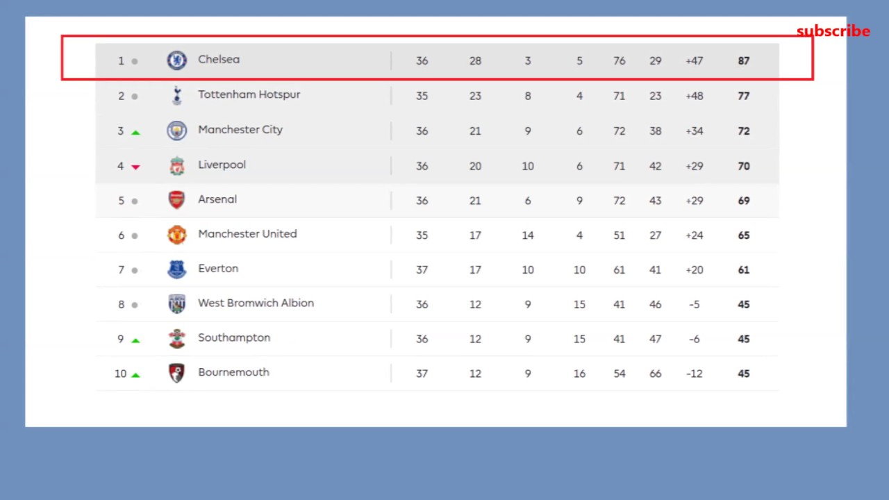 Barclays Premier League 2017 Table Results 37 Matchaday