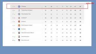 Barclays Premier League 2017 Table Results 37 Matchaday Epl Fixtures