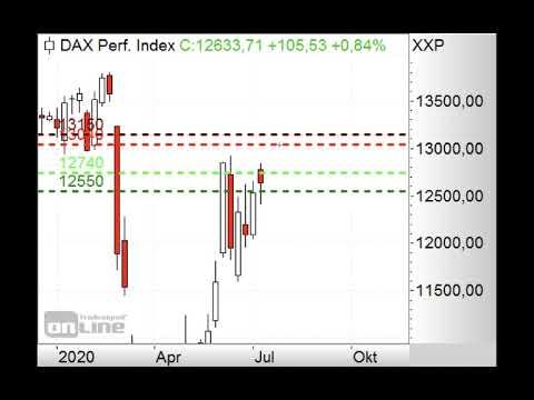 DAX mit Gap-up erwartet - Morning Call 13.07.2020