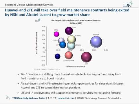 Telecom Infrastructure Services Benchmark Review And Outlook Webinar