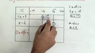 Tableau De Signe Et Resolutions D Inequations Maths Seconde Youtube