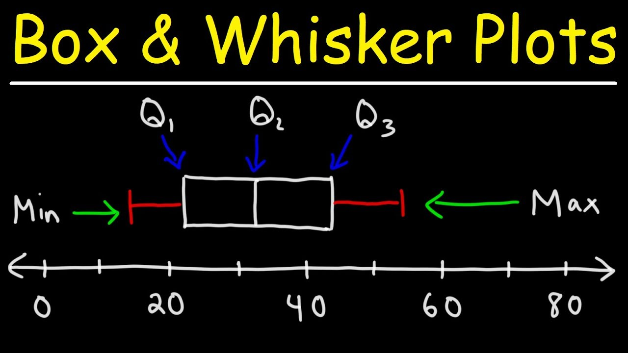 Download How To Make Box and Whisker Plots