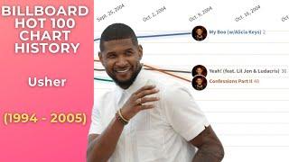Usher Billboard Hot 100 Chart History (1994-2005)