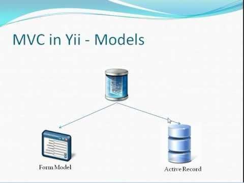 Yii Framework PHP beginner tutorial