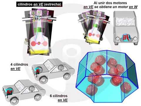 Evolución en el número de cilindros y su disposición (4/5)