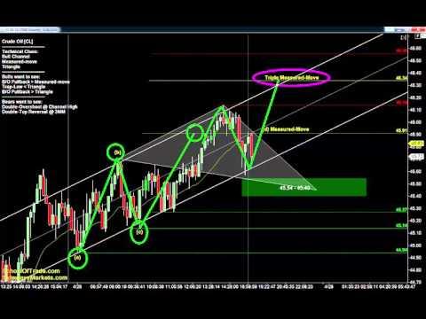 5 Targets for Friday   Crude Oil, Gold, E-mini & Euro Futures 04/28/16