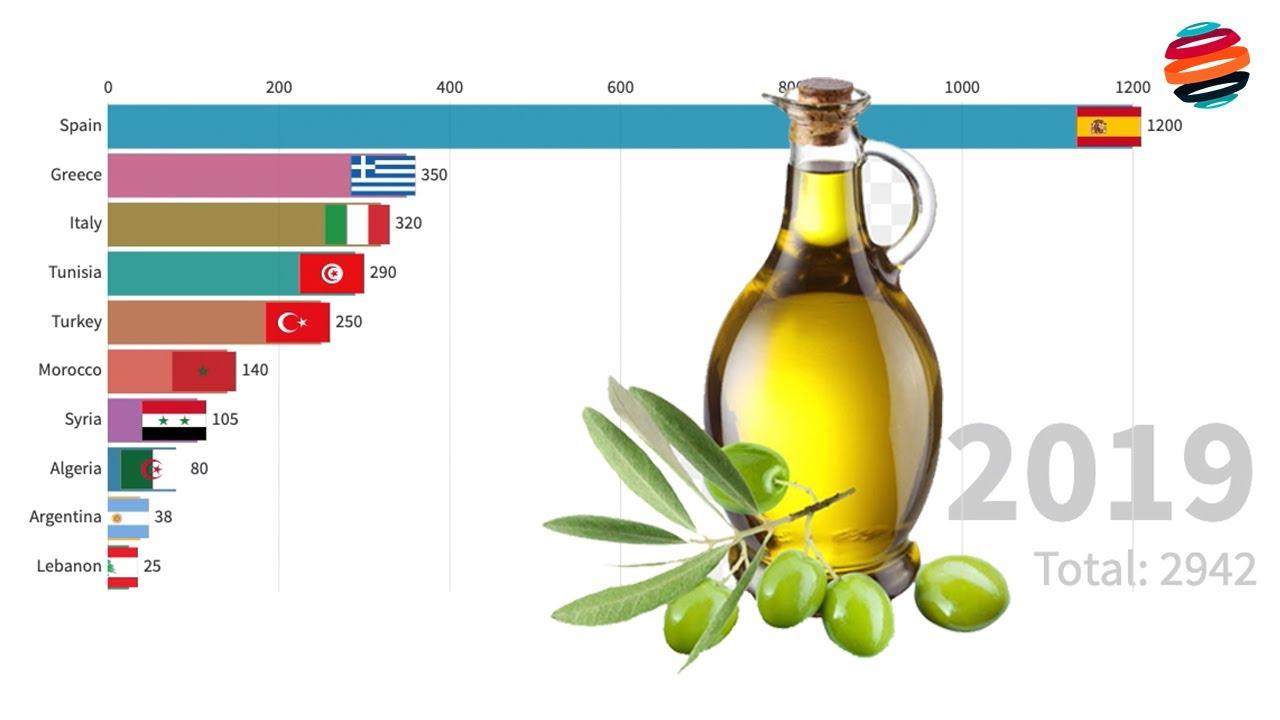 افضل دول العالم في إنتاج زيت الزيتون لن تصدق معظمهم دول عربية من عام 1965 إلى عام 2019 Youtube