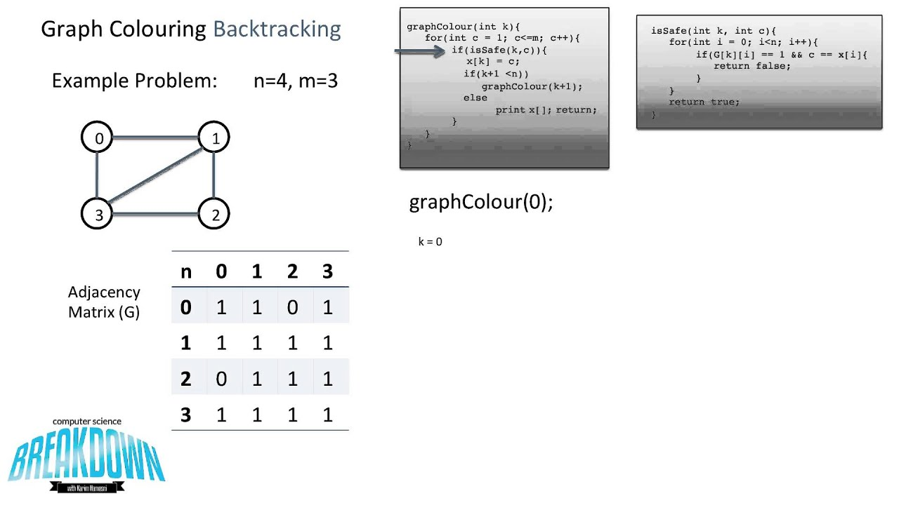 graph colouring problem backtracking youtube Guitar Backtracking Backtracking Problems