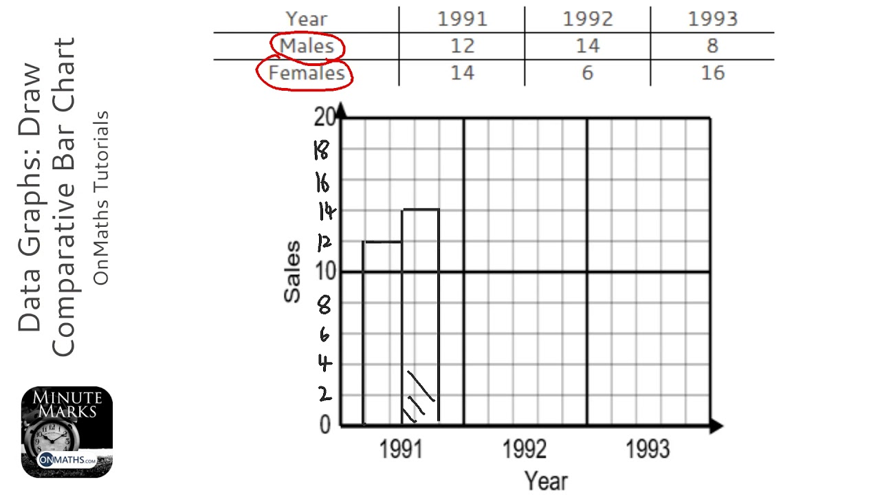 Data Graphs: Draw Comparative Bar Chart (Grade 2