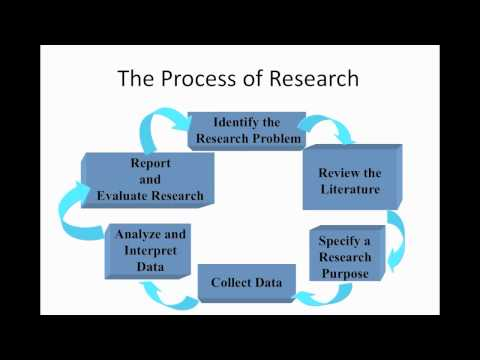 RESEARCH 1 - 2 - The Research Process