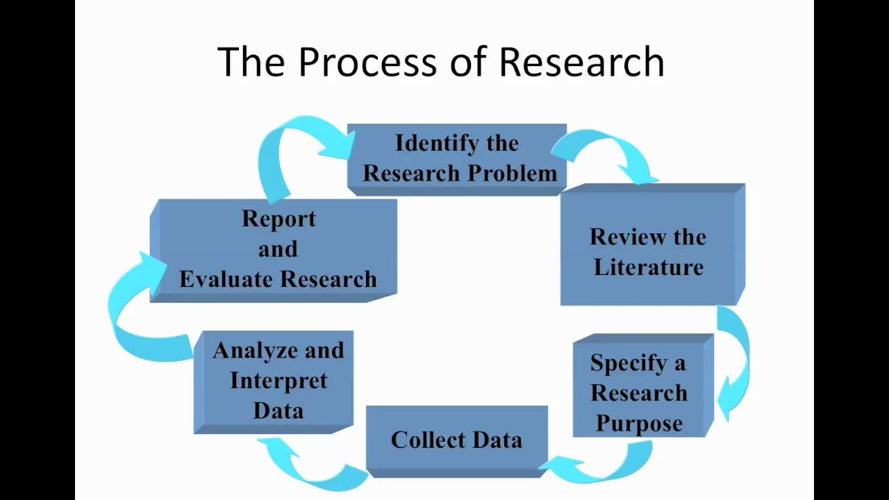 methodology of operation research Methodology and theory for the bootstrap  hubback's research was to have a substantial influence on subsequent work  creating a fully fledged methodology.