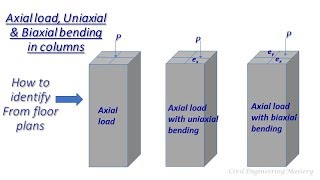Structural Design # Columns |Axial Load,Uniaxial and Biaxial bending moments