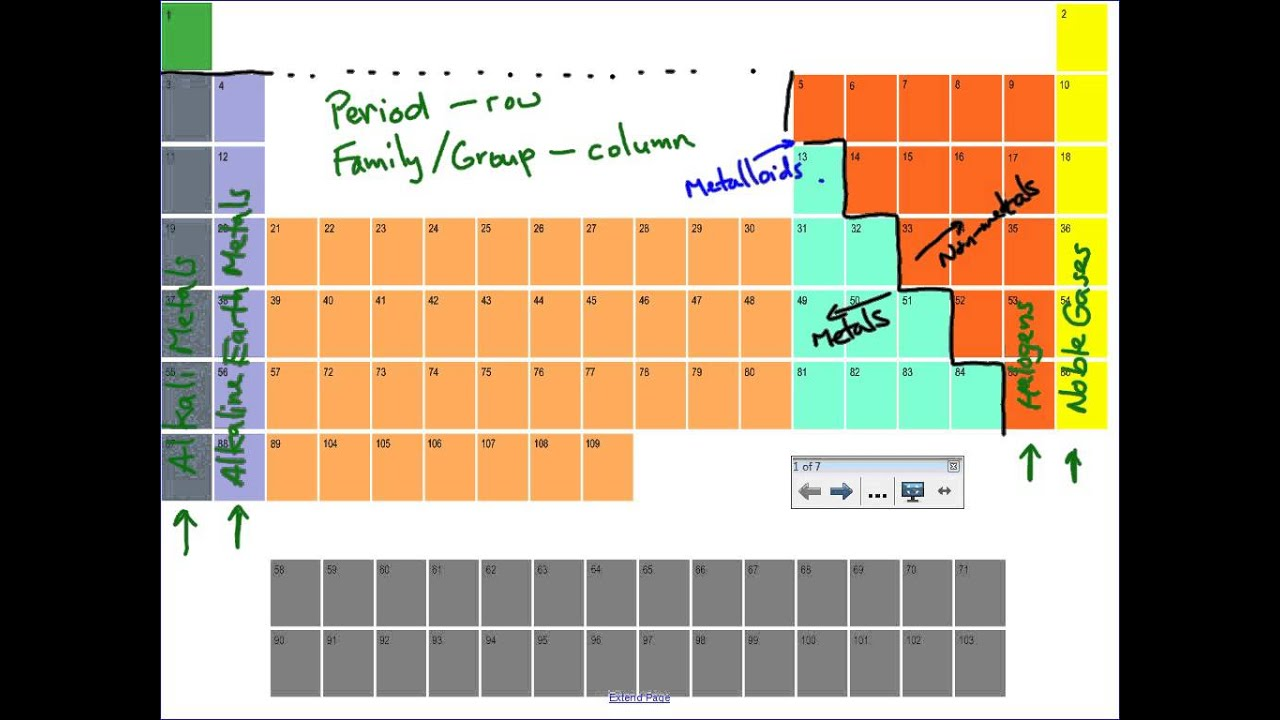 medium resolution of periodic table review