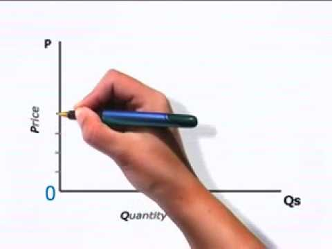 Law of Supply Graph oxford University Level