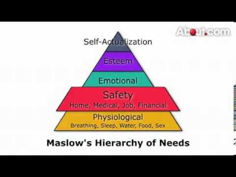 abraham maslow hierarchy of needs summary