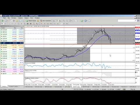 Среднесрочный анализ валютных курсов на Форекс от 16.10.2014