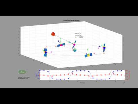 Navigation satellite attitude demonstration