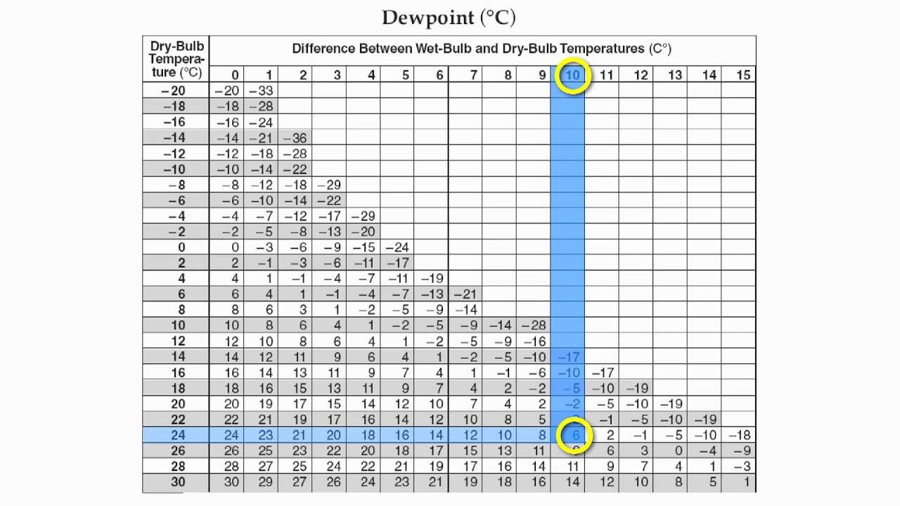 Reference table page relative humidity and dew point hommocks earth science department youtube also rh