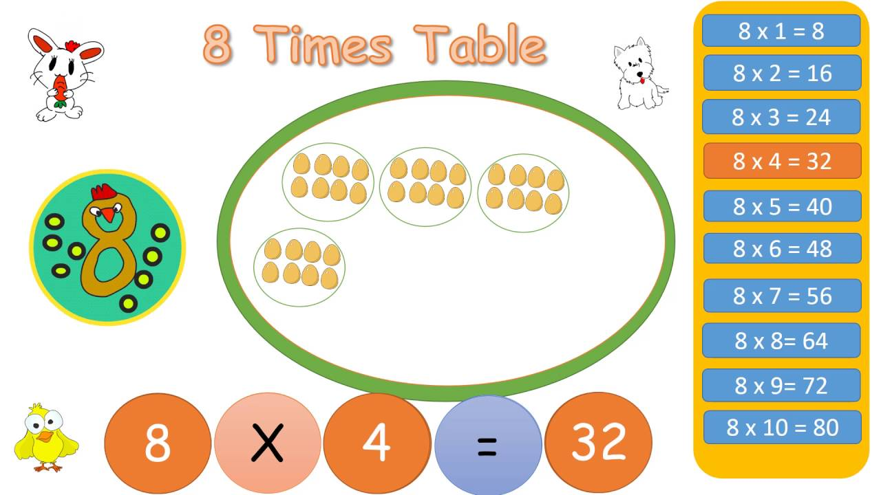 Multiplication tables 8|8 times table|basic multiplication - YouTube