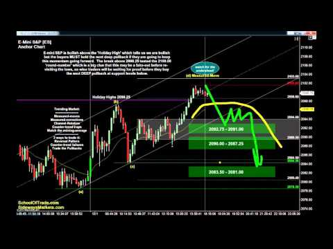 8 Trades for Wednesday | Crude Oil, Gold, E-mini & Euro Futu
