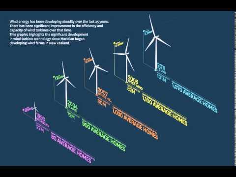 Evolution of Wind Turbine - Meridian - YouTube