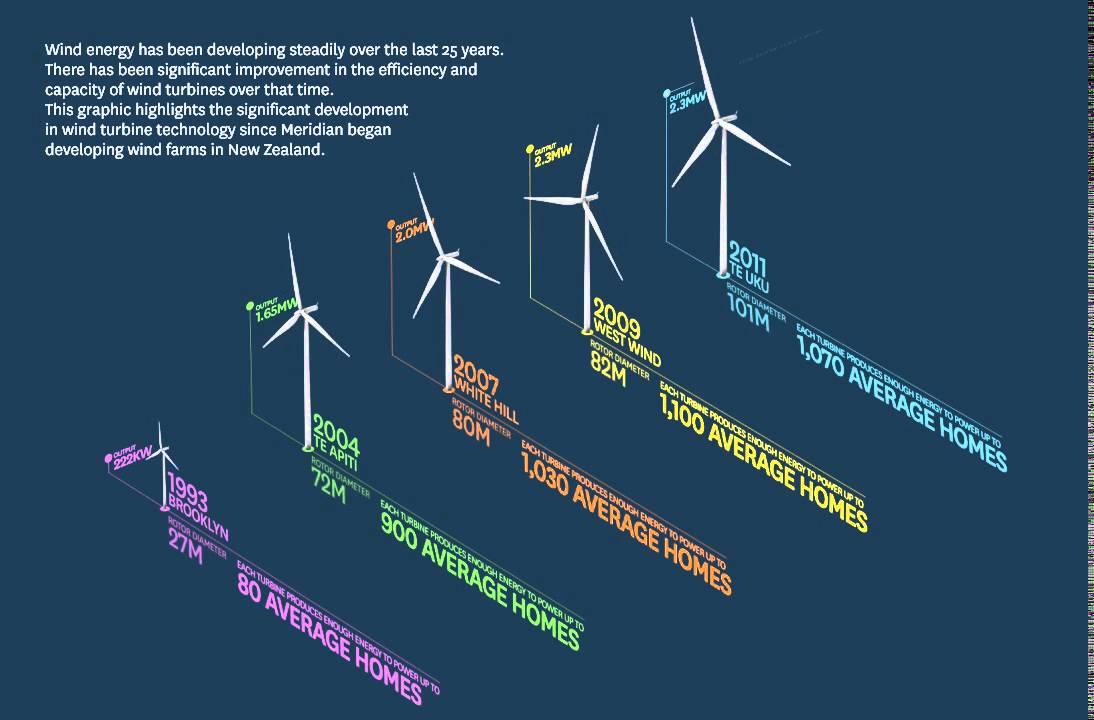 hight resolution of evolution of wind turbine meridian