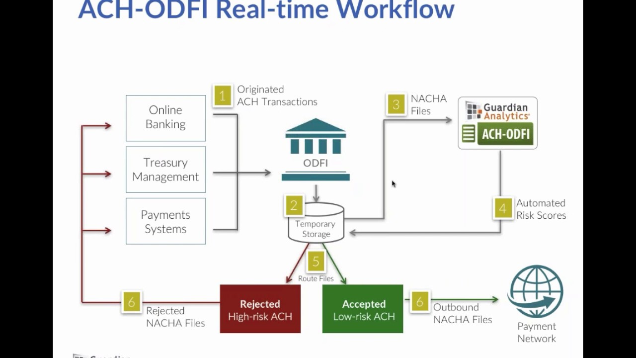 Reduce Fraud Risk Introduced By Same-Day ACH - YouTube