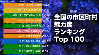 全国の市区町村 魅力度ランキング Top100【動画でわかる統計・データ】