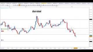Segnali Forex e Price Action Trading - Video Analisi 09.11.2015