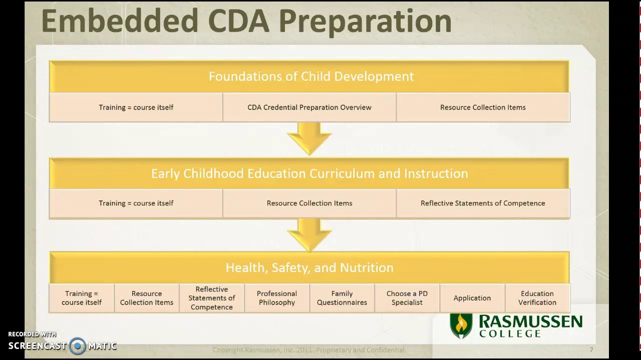 Rasmussen cda credential overview getting started youtube rasmussen cda credential overview getting started 1betcityfo Images