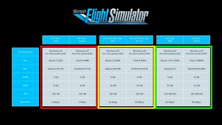 System Requirements Explained | Microsoft Flight Simulator 2020