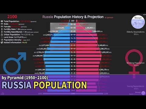Russia Population History & Projection By Pyramid - UN (1950~2100) [based 2019]