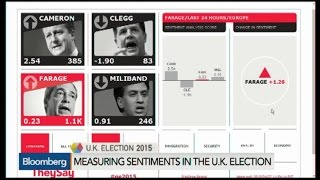 Social Media's Use in Gauging, Influencing Elections