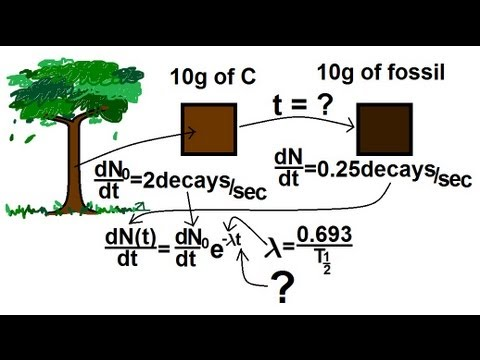 physics behind carbon dating