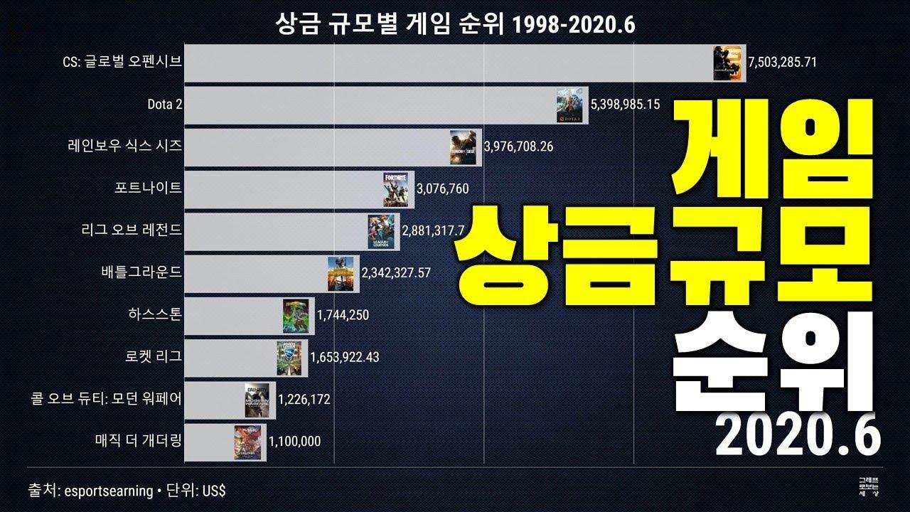 그래프로보는 상금 규모별 게임 순위 1998-2020.6