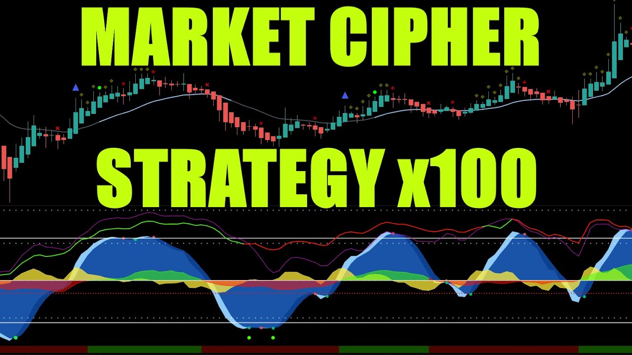 Market Cipher Tested 100 Trades + My Full MC Unbiased Review