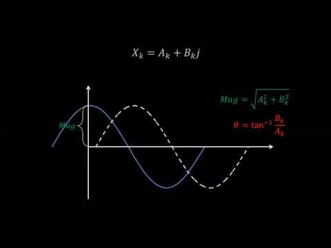 Discrete Fourier Transform - Simple Step By Step